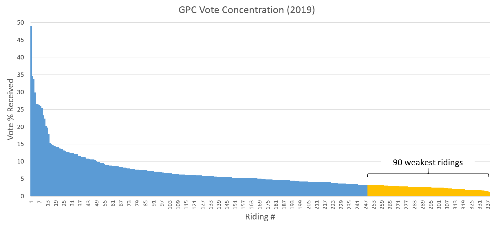 Graph showing the distribution of the Green Party's vote in the 2019 election, with the 90 weakest ridings highlighted. Key details follow.