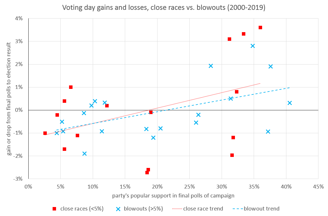 Graph once again comparing a party's popular support in the final polls of a campaign to its election day results. Data points are visually grouped according to whether the top two parties were separated by more or less than 5% in the final polls. Data includes all polled parties in elections in the years 2000-2019. Key elements of the graph are described in subsequent paragraphs.