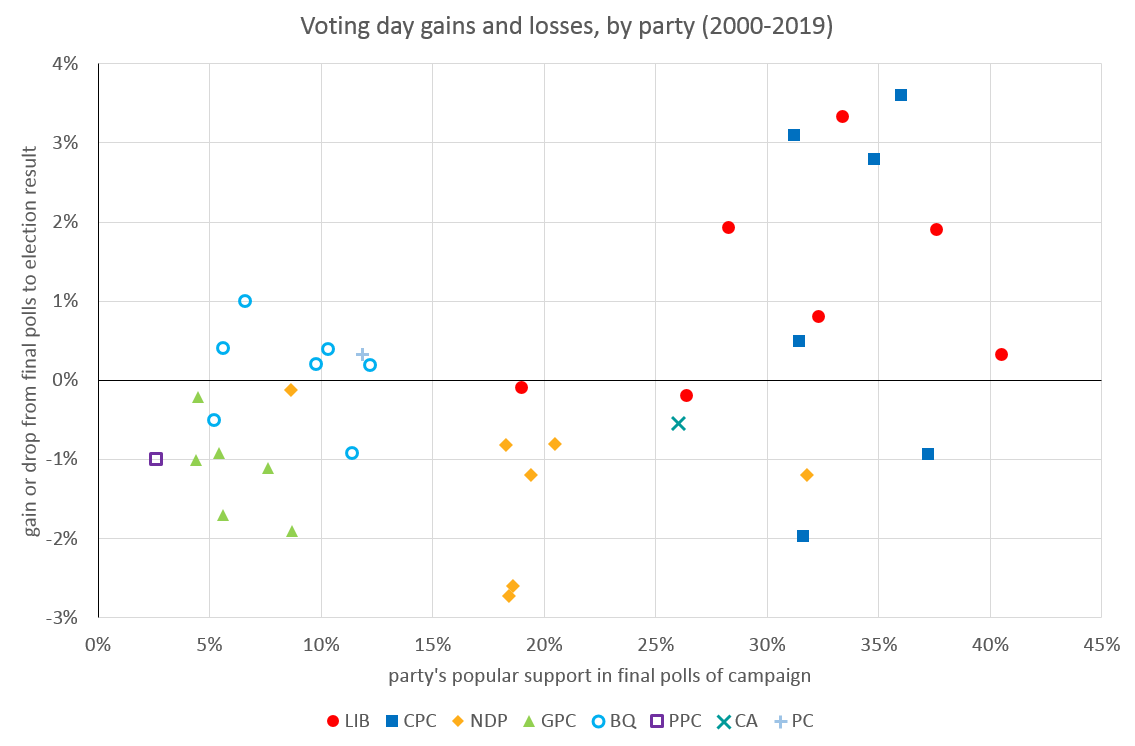 Graph once again comparing a party's popular support in the final polls of an election with its actual election results. Data points are grouped visually according to party and show a distinct pattern of gains and drops for particular parties. Data is for all parties polled for elections in the years 2000-2019. Key elements of the graph are described in subsequent paragraphs.