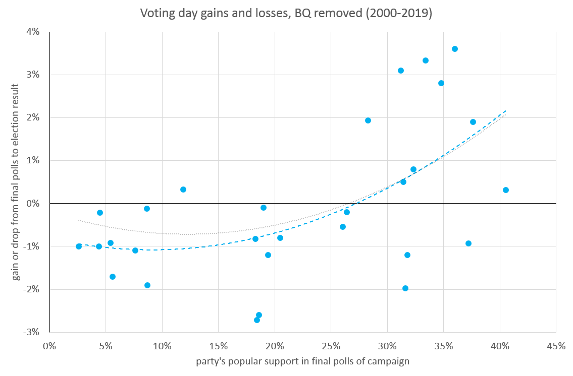 Graph once again comparing a party's popular support in the final polls of an election with its actual election results. Data is for all polled parties in elections from 2000-2019, with the exception of the Bloc Québécois, which has been removed. The data now shows a more consistent shape, with larger parties gaining and smaller parties dropping on election day. Key elements of the graph are described in subsequent paragraphs.