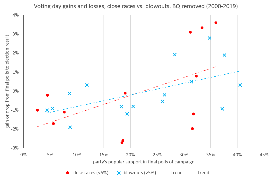 Graph once again comparing a party's popular support in the final polls of an election versus its actual election results, for all parties polled in elections from 2000-2019, with the exception of the Bloc Québécois, which has been removed. Data points are visually grouped according to whether the top two parties in the election were separated by more or less than 5%. Key elements of the graph are discussed in subsequent paragraphs.