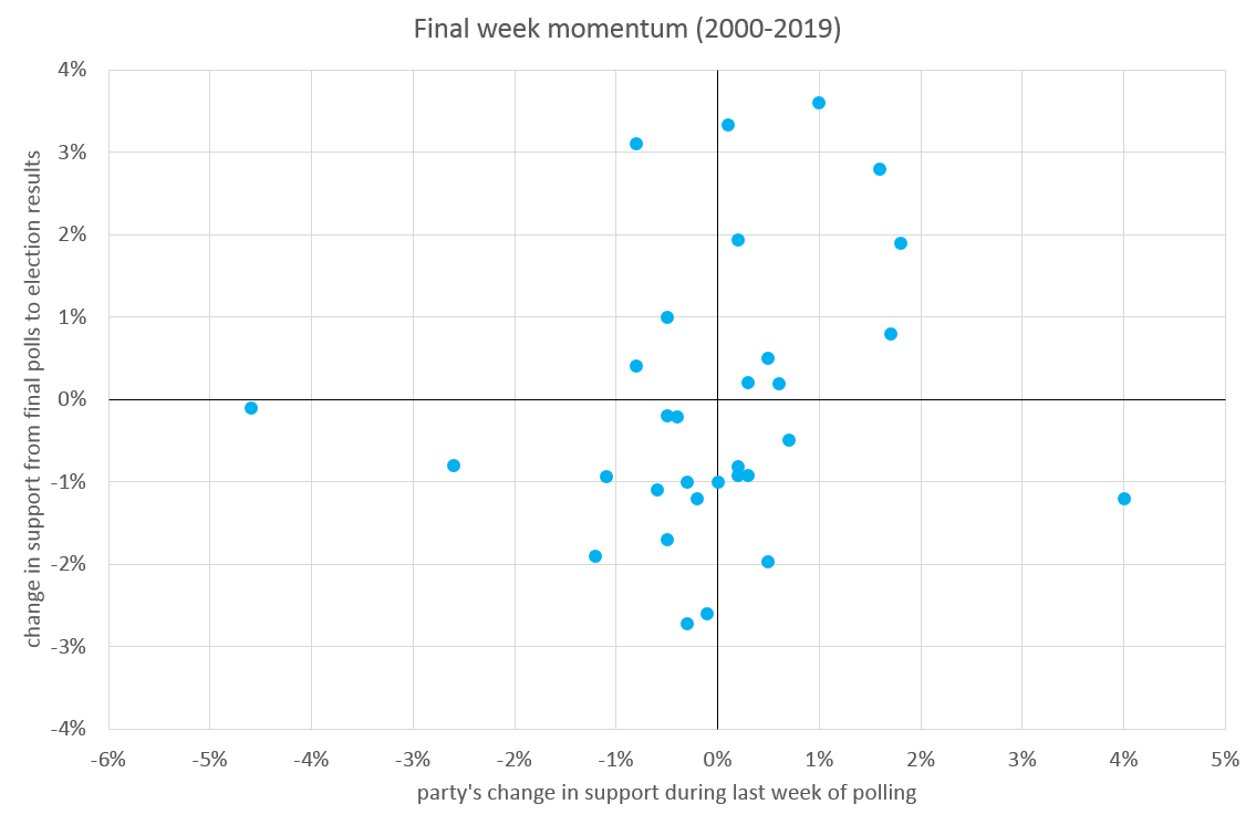 Graph comparing a party's change in support during the last week of polling, versus the party's change in support from final polls to election results. Data is from elections in the years 2000-2019 for all polled parties. The data shows no particular pattern.